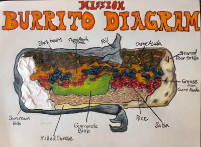 Sunde White Illustrates a diagram of the Mission Burrito in San Francisco